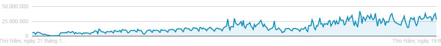 Biểu đồ kết quả các chiến dịch quảng cáo năm 2016